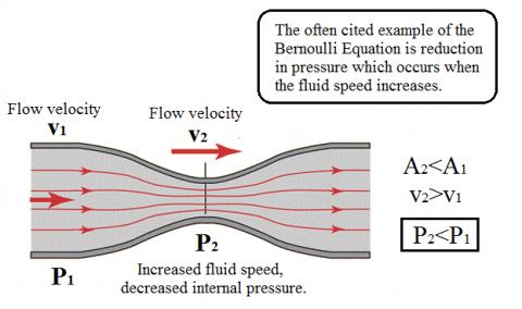 Bernoulli's Principle Essay Examples & Outline