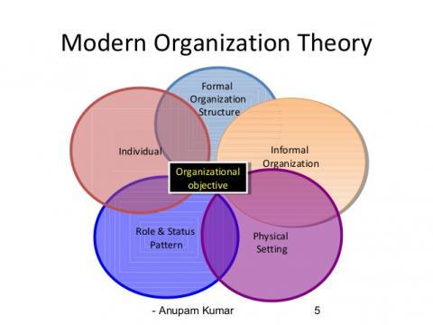 philosophies of organisational behaviour