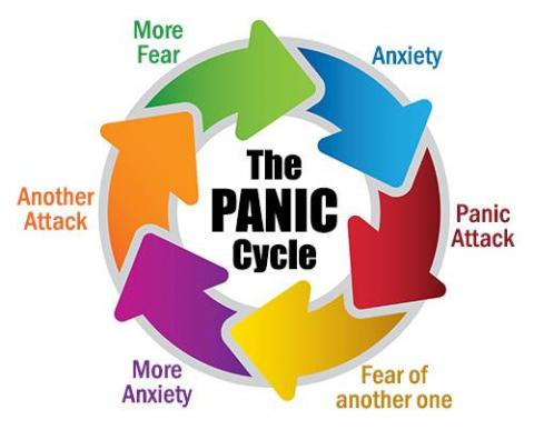 COGNITIVE BEHAVIOR THERAPY AND PANIC ATTACKS