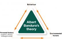 ALBERT BANDURA'S THEORY