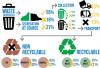 Buy Essay on Waste Management