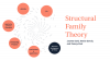 FAMILY STRUCTURAL THEORY
